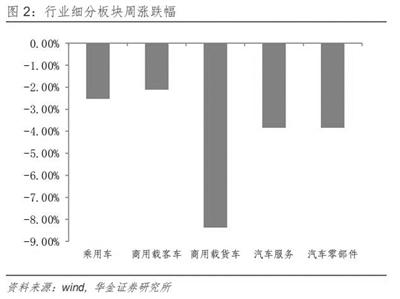 造车新势力产销大幅增长 汽车板块整体涨幅6.59%