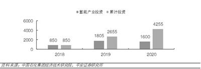 隆基股份入局 氢能概念股11只个股涨幅超6%