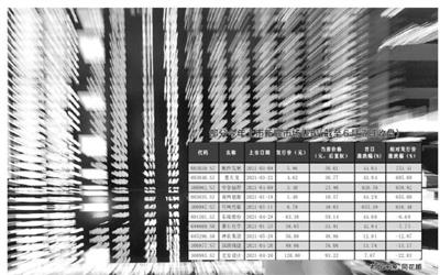 打新收益分化明显 IPO市场化定价效率提升