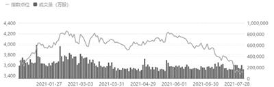 银行板块再度出现明显回调 7月以来银行业指数下跌12%