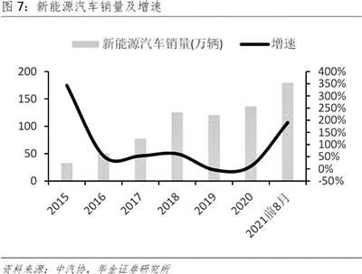 新能源车产业链渐趋成熟 相关上市公司业绩普超预期